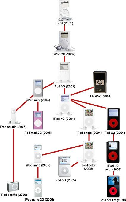 iPod一家子